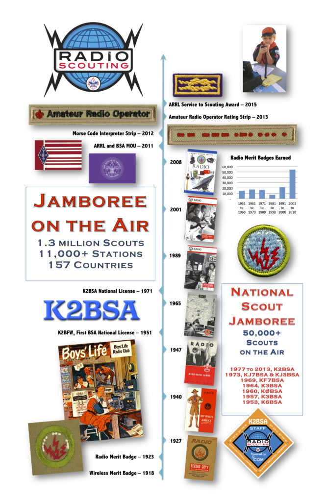 Radio Scouting Infographic V4