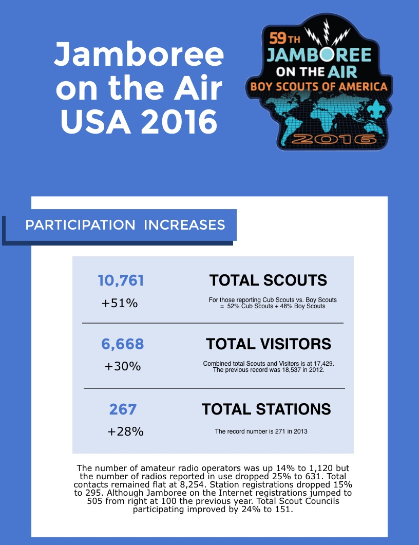 usa-jota-2016-flash-numbers